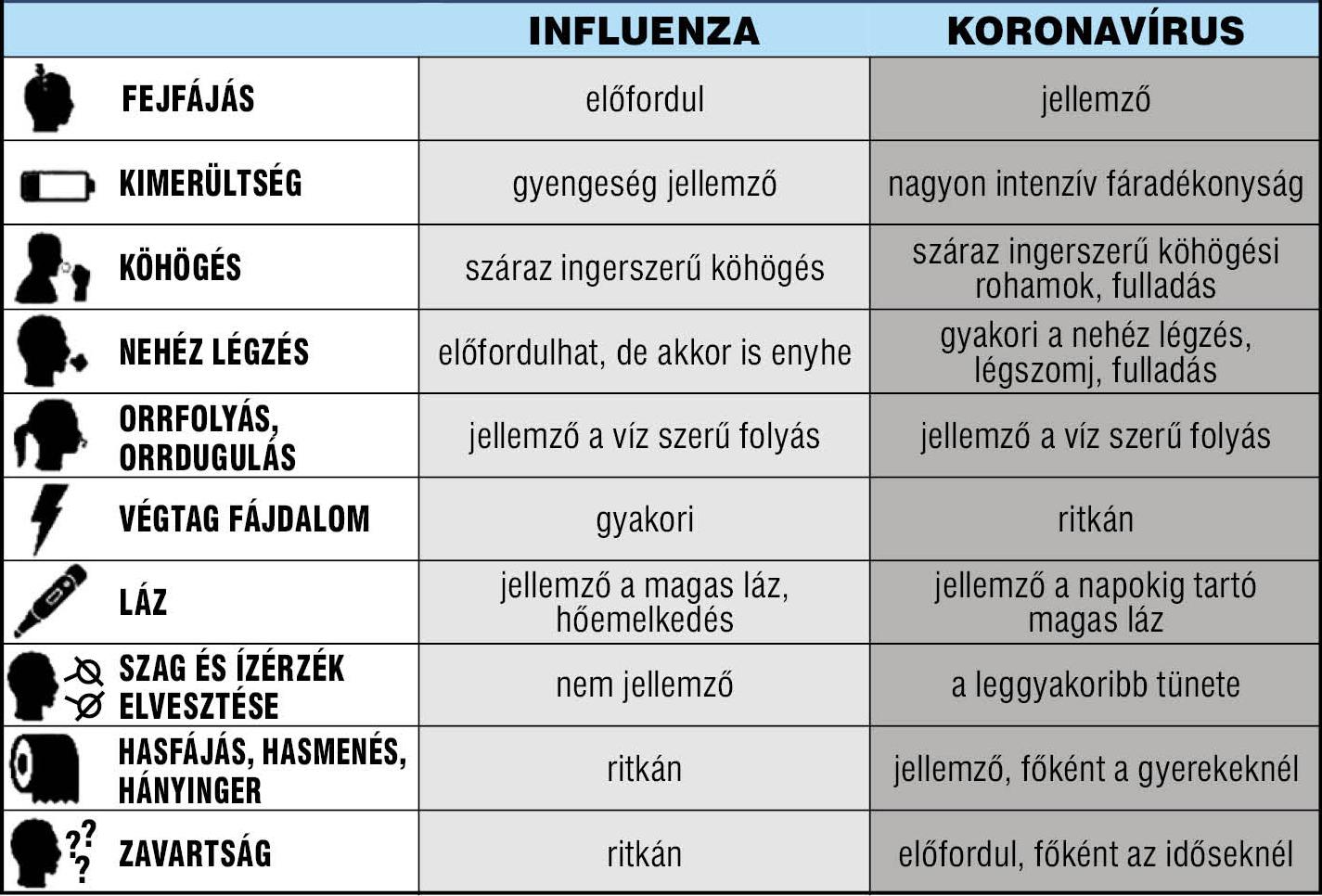 Ábránk segítségével könnyen megkülönböztetjük a két betegség tüneteit